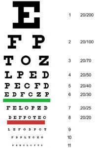 Tabla de Snellen para medir la agudeza visual